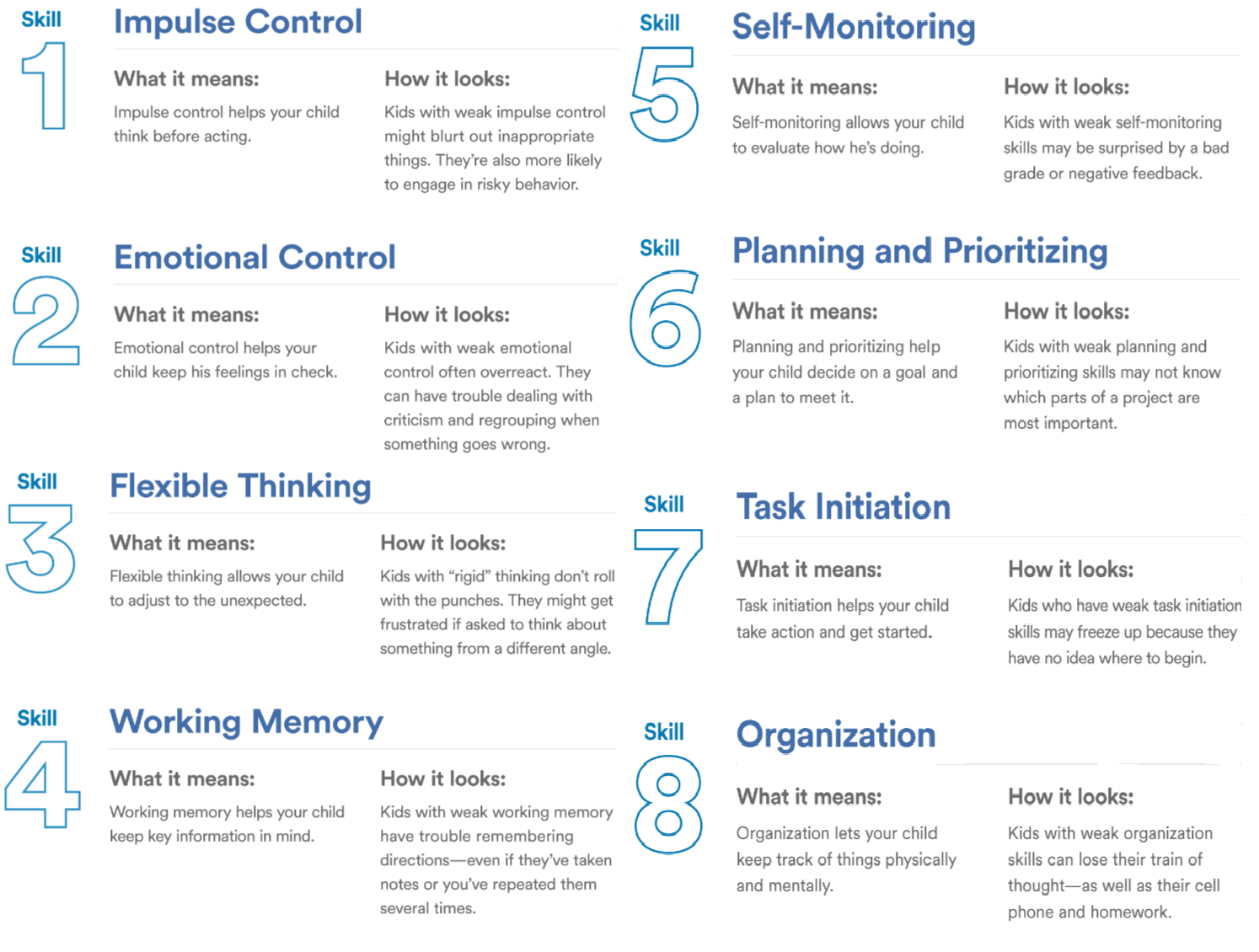 Executive functions. Source: https://www.understood.org